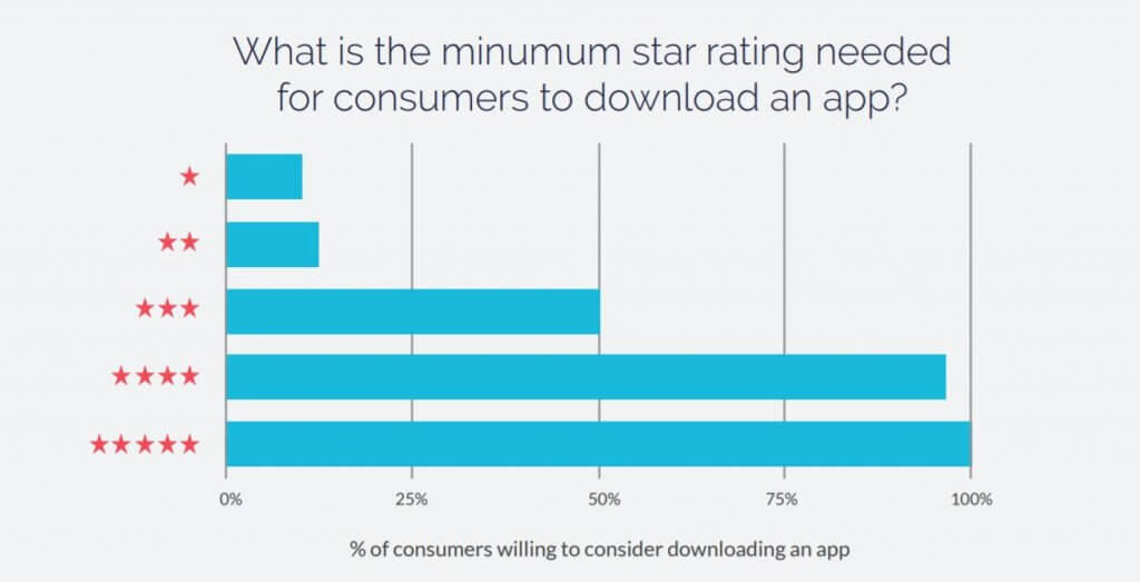rating apps