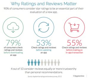 why-ratings-and-reviews-matters
